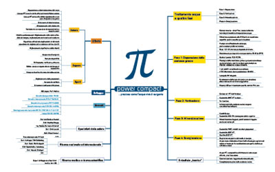 Pi Power Compact Mindmap