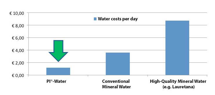 Pi Water Costs